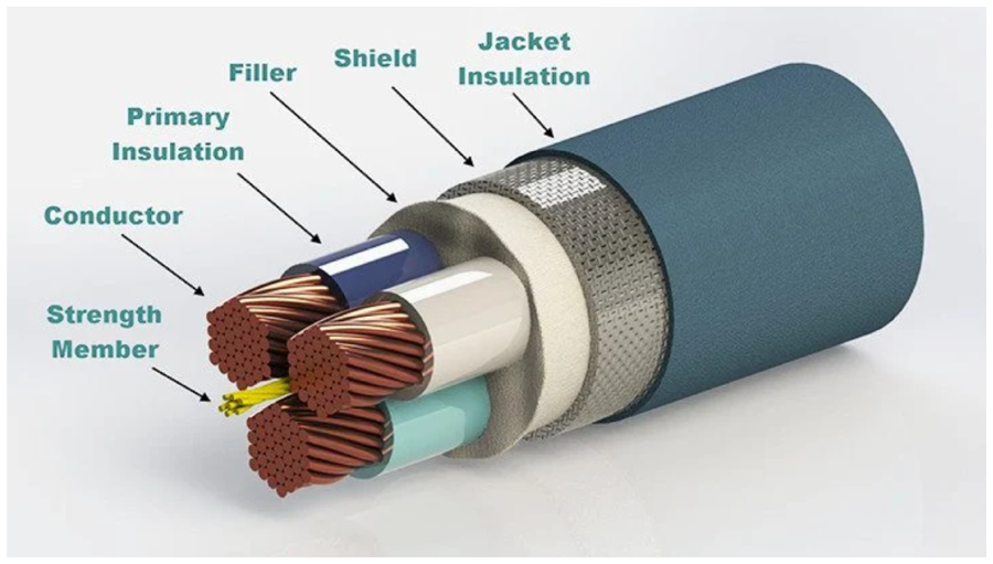 There are five fundamental constituents that make a cable: conductor, insulation, shield, filler and strength member (photo credit: plastics1.com)
